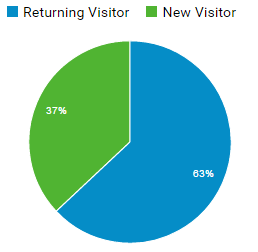 visitor-breakdown